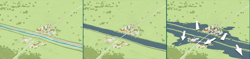 river, regulation, embankment , flood,flooding