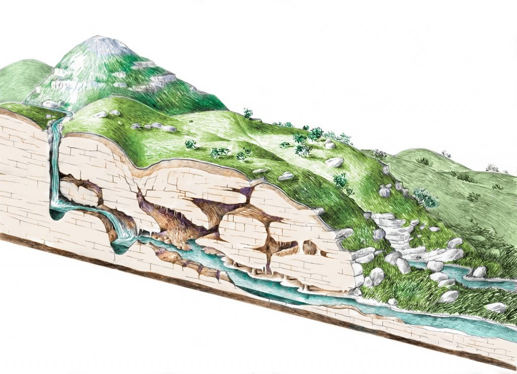 karst, river, croatia, underground water